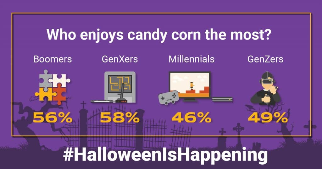 Which generation enjoys candy corn the most?